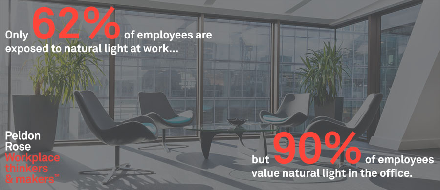 Natural office lighting Desk Having Recently Conducted The Winter Edition Of Our Happy Office Survey One Of The Most Interesting Results Showed The Importance Of Natural Light Within The Importance Of Natural Lighting At Work Peldon Rose
